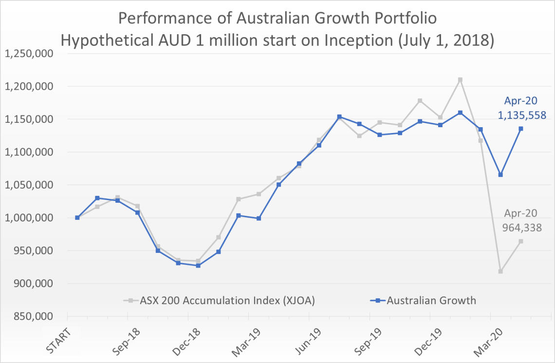Hypothetical AUD 1 million invested on July 1, 2018 would have grown to 1.14 million by April 30, 2020, compared to the ASX 200 Accumulation Index (XJOA) which would have fallen to 0.96 million.