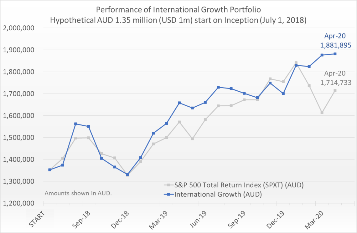 Hypothetical AUD 1.35 million (equivalent of USD 1 million) invested on July 1, 2018 would have grown to 1.88 million by April 30, 2020, compared to the S&P 500 Total Return Index (SPXT) which would have grown to 1.71 million.