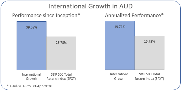 International Growth in AUD Annualized Performance 1-Jul-2018 to 30-Apr-2020: Portfolio 19.71%, S&P 500 Total Return Index 13.79%