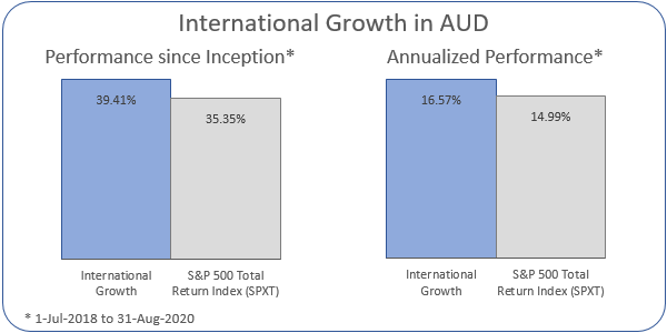 International Growth in AUD Annualized Performance 1-Jul-2018 to 31-Aug-2020: Portfolio 16.57%, ASX 200 Accumulation Index 14.99%