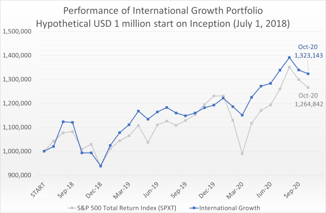 Hypothetical USD 1 million invested on July 1, 2018 would have grown to 1.32 million by October 31, 2020, compared to the S&P 500 Total Return Index (SPXT) which would have grown to 1.26 million.