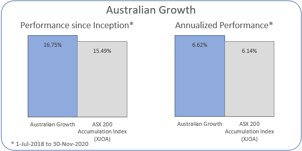 Australian Growth Annualized Performance 1-Jul-2018 to 30-Nov-2020: Portfolio 6.62%, ASX 200 Accumulation Index 6.14%