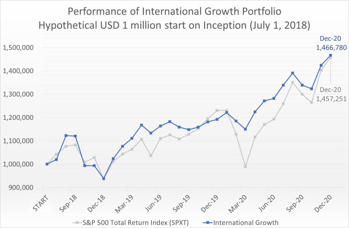 Hypothetical USD 1 million invested on July 1, 2018 would have grown to 1.47 million by December 31, 2020, compared to the S&P 500 Total Return Index (SPXT) which would have grown to 1.46 million.
