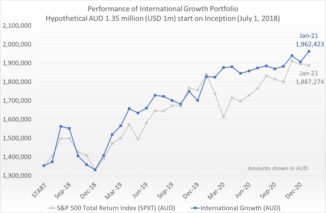 Hypothetical AUD 1.35 million (equivalent of USD 1 million) invested on July 1, 2018 would have grown to 1.96 million by January 31, 2021, compared to the S&P 500 Total Return Index (SPXT) which would have grown to 1.89 million.