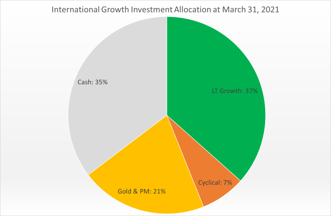 International Growth Current Allocation