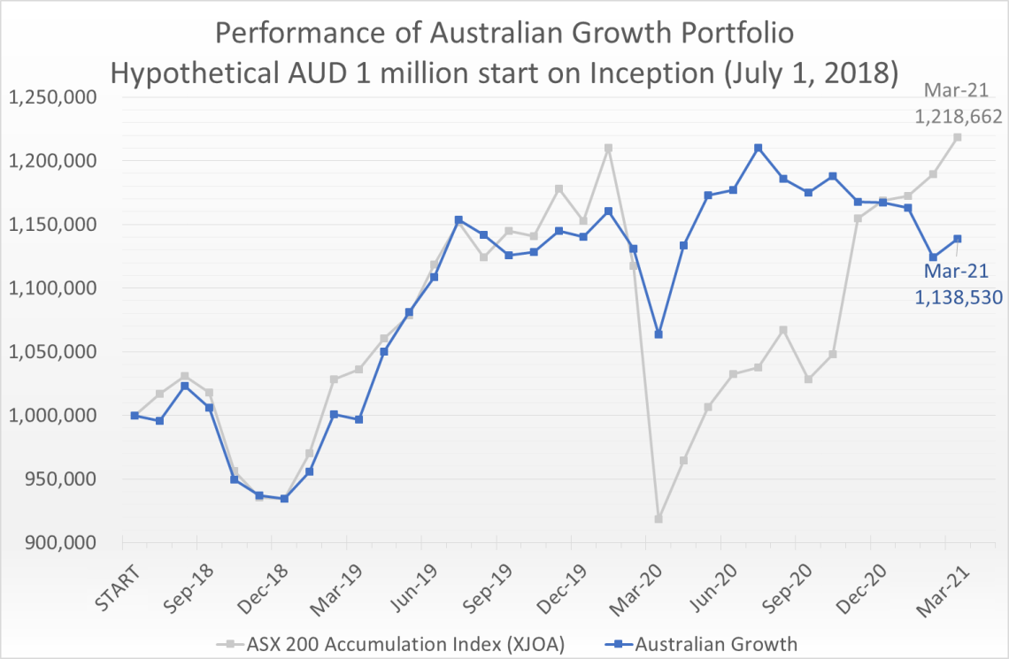 Hypothetical AUD 1 million invested on July 1, 2018 would have grown to 1.14 million by March 31, 2021, compared to the ASX 200 Accumulation Index (XJOA) which would have grown to 1.22 million.
