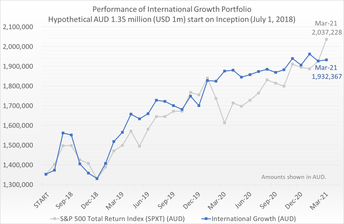 Hypothetical AUD 1.35 million (equivalent of USD 1 million) invested on July 1, 2018 would have grown to 1.93 million by March 31, 2021, compared to the S&P 500 Total Return Index (SPXT) which would have grown to 2.04 million.