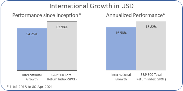 International Growth Annualized Performance 1-Jul-2018 to 30-Apr-2021: Portfolio 16.53%, ASX 200 Accumulation Index 18.82%