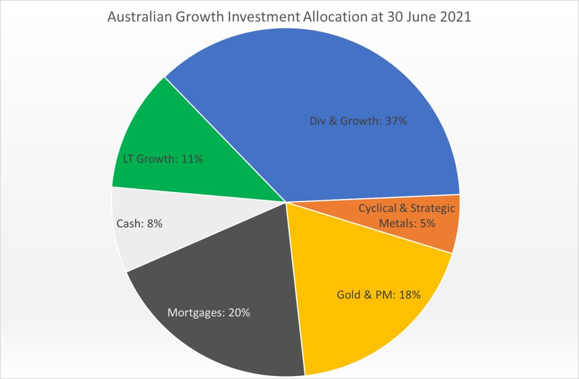 Australian Growth Current Allocation