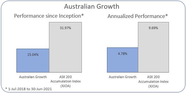 Australian Growth Annualized Performance 1-Jul-2018 to 30-Jun-2021: Portfolio 4.78%, ASX 200 Accumulation Index 9.69%