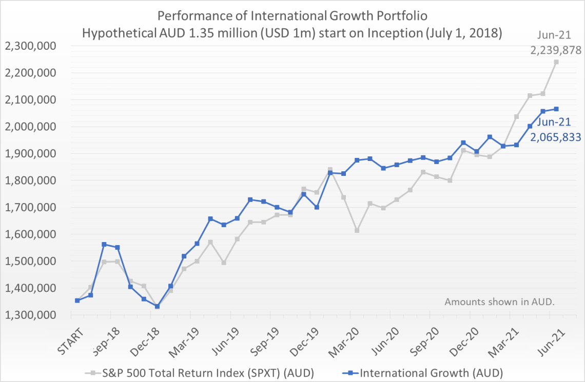 Hypothetical AUD 1.35 million (equivalent of USD 1 million) invested on July 1, 2018 would have grown to 2.07 million by June 30, 2021, compared to the S&P 500 Total Return Index (SPXT) which would have grown to 2.24 million.
