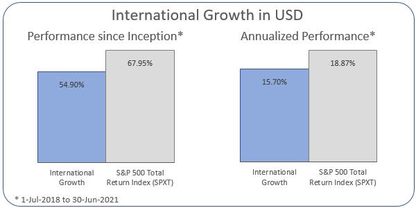International Growth Annualized Performance 1-Jul-2018 to 30-Jun-2021: Portfolio 15.7%, ASX 200 Accumulation Index 18.87%