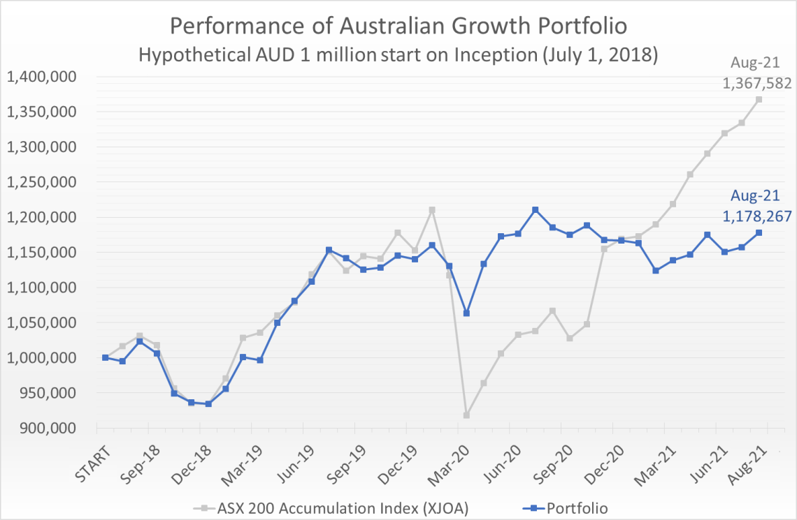 Hypothetical AUD 1 million invested on July 1, 2018 would have grown to 1.18 million by August 31, 2021, compared to the ASX 200 Accumulation Index (XJOA) which would have grown to 1.37 million.
