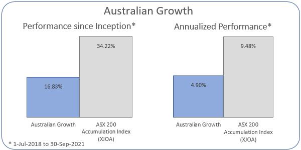 Australian Growth Annualized Performance 1-Jul-2018 to 30-Sep-2021: Portfolio 4.9%, ASX 200 Accumulation Index 9.48%
