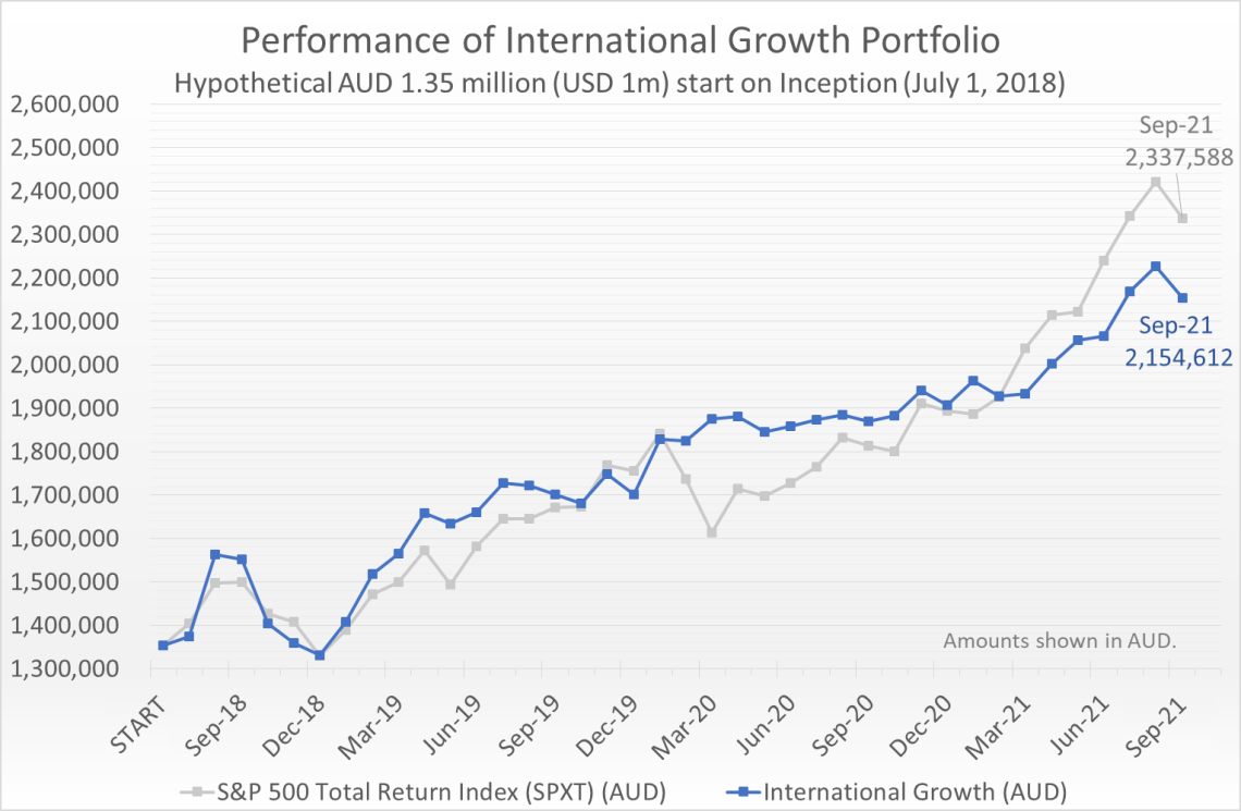 Hypothetical AUD 1.35 million (equivalent of USD 1 million) invested on July 1, 2018 would have grown to 2.15 million by September 30, 2021, compared to the S&P 500 Total Return Index (SPXT) which would have grown to 2.34 million.