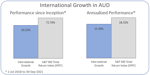 International Growth in AUD Annualized Performance 1-Jul-2018 to 30-Sep-2021: Portfolio 15.39%, ASX 200 Accumulation Index 18.32%