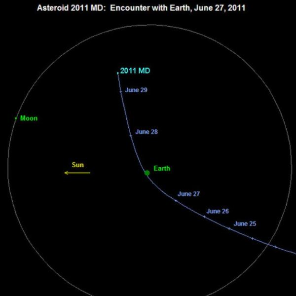 ASTEROID CLOSE ENCOUNTER WITH EARTH TODAY | The Patriot's ...