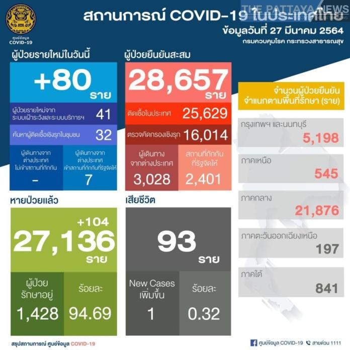 80 new cases, 1 death - Thailand Covid update | News by Thaiger