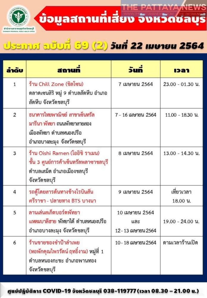 Pattaya, Chon Buri gives timeline of visited places of those infected with Covid | News by Thaiger
