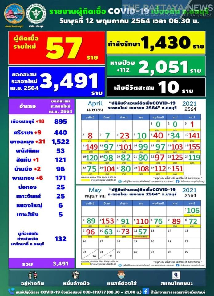 Chon Buri sees lowest amount of daily Covid infections since latest wave began | News by Thaiger