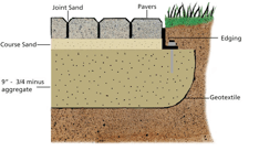 paver edging the importance of edging