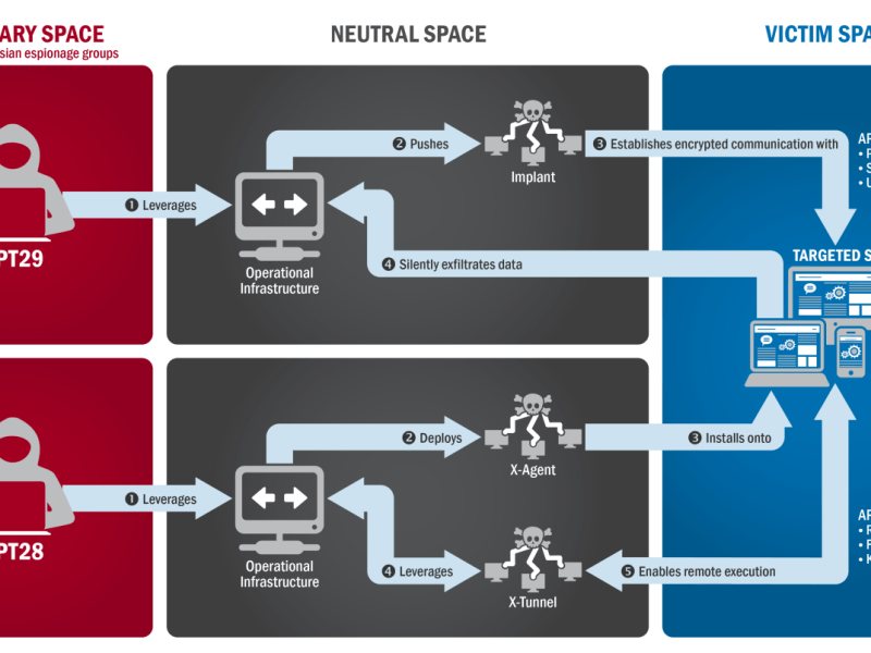 Diagram outlining Cozy Bear and Fancy Bear's process of using of malware to penetrate targets
