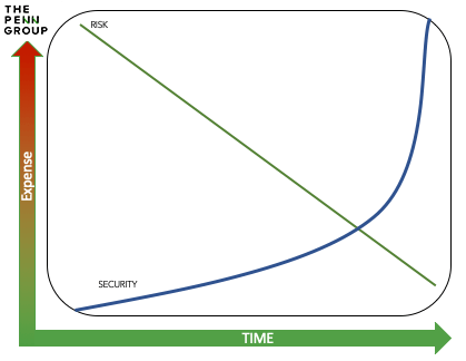 cost-to-risk-security-curve