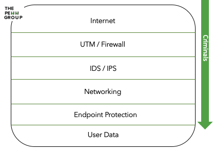 security-implementation-technology