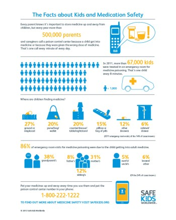 Medicine Safety Infographic