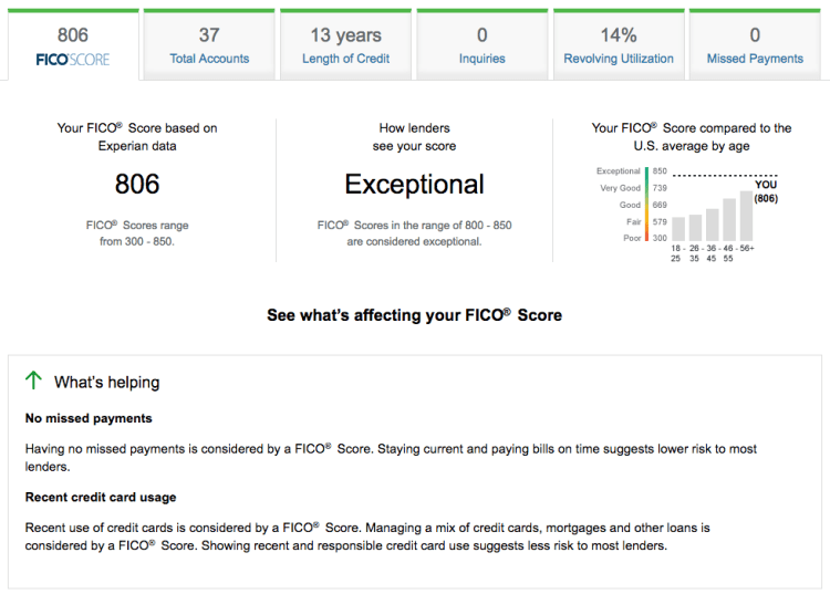 Free FICO Credit Score from Credit Scorecard