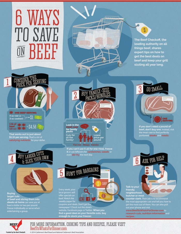 6 Ways to Save on Beef