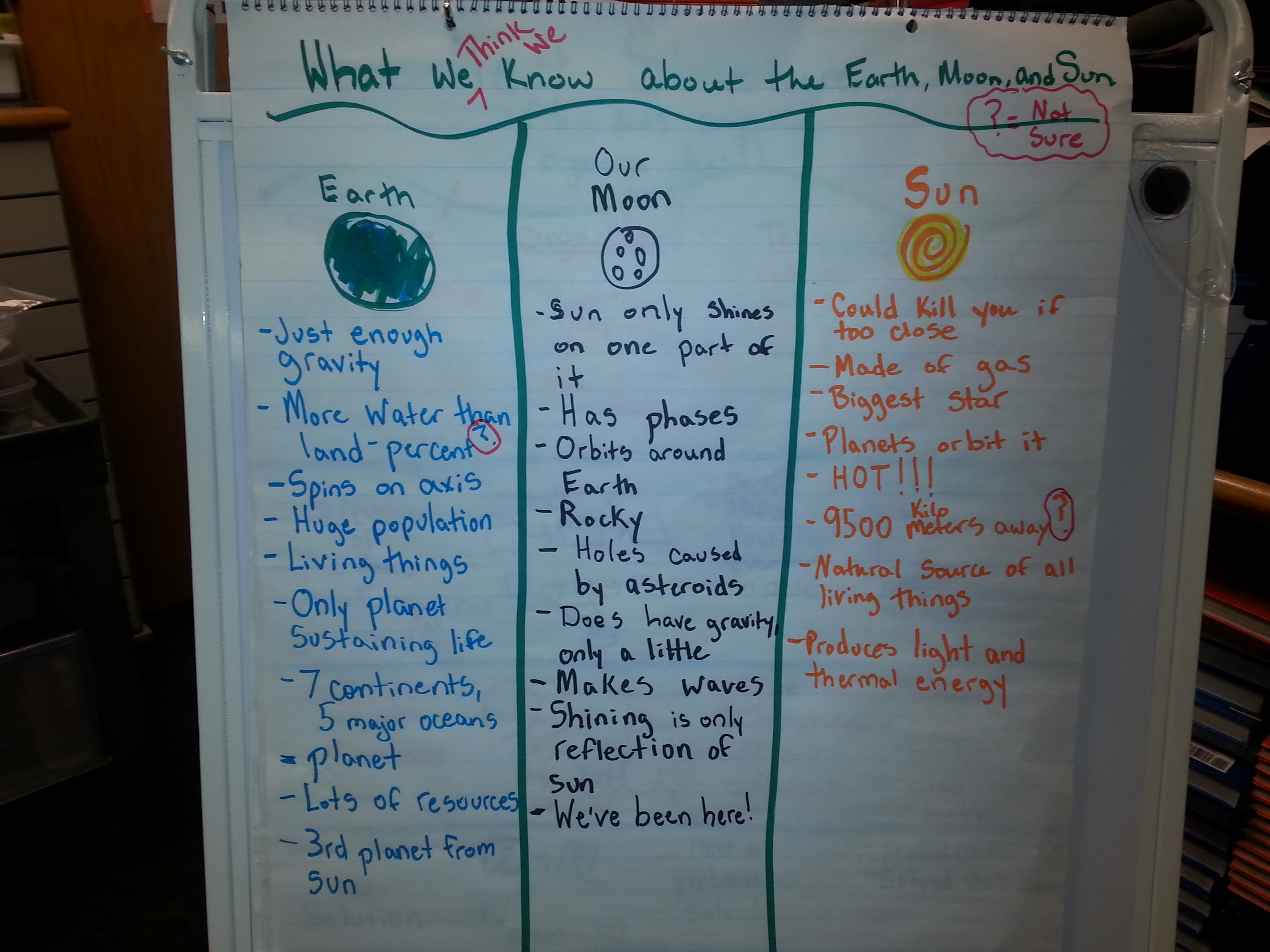 Anchor Chart Friday Originally Posted 12 6