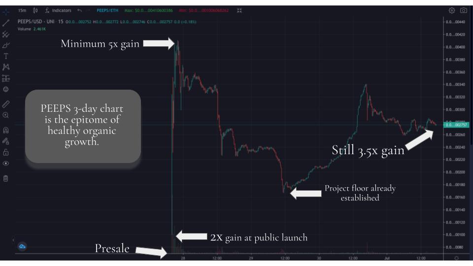 PEEPS Coin Growth Dextools