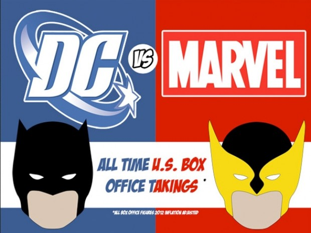 Comicbook Film Box Office Kings, Marvel Or  DC?