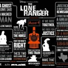 Quote The Lone Ranger In New Infographic
