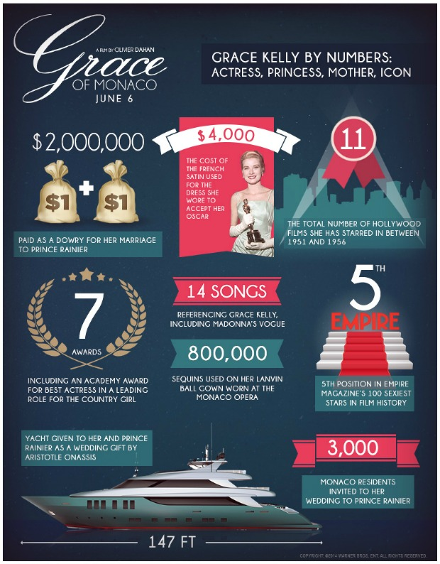 grace_of_monaco_infographic