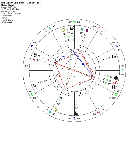 mundane astrology Archives - The People's Oracle