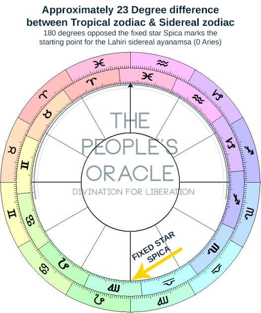 tropical vs sidereal - a dual wheel comparing each zodiac