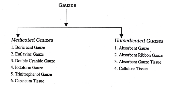 Gauzes