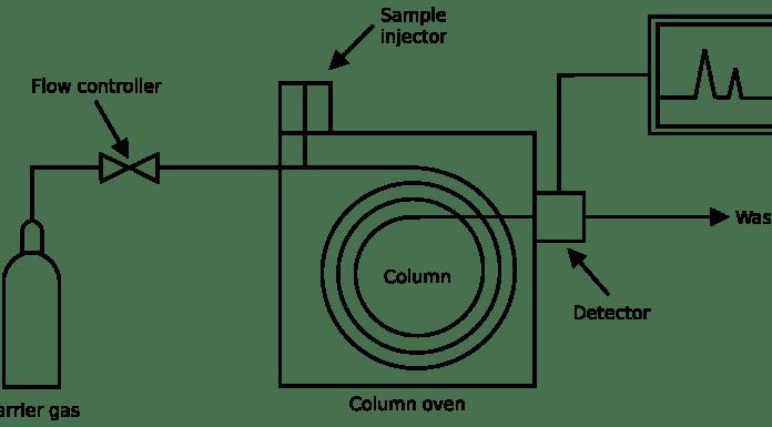 Diagram of a gas chromatograph