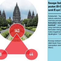 Ajaib, Benarkah Candi Borobudur  Peninggalan Nabi Sulaiman ?