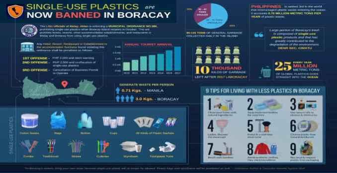 single-use plastics now banned in boracay