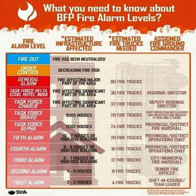 bfp fire alarm levels