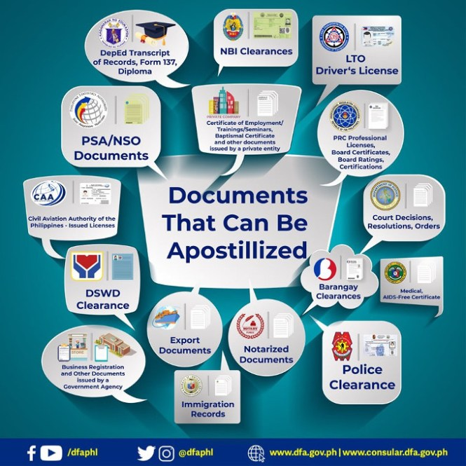 documents that can be apostilled