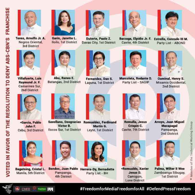 lawmakers who voted against abs cbn franchise renewal 1