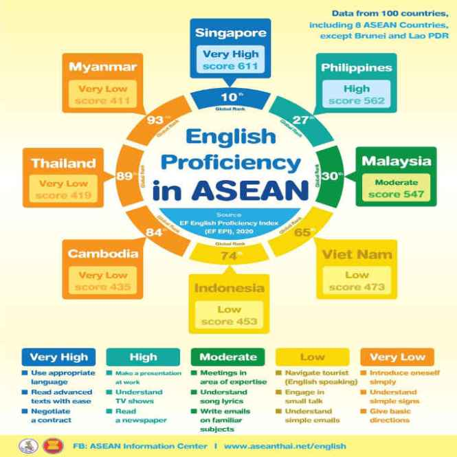 best in english in asean