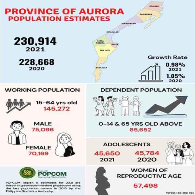 aurora population