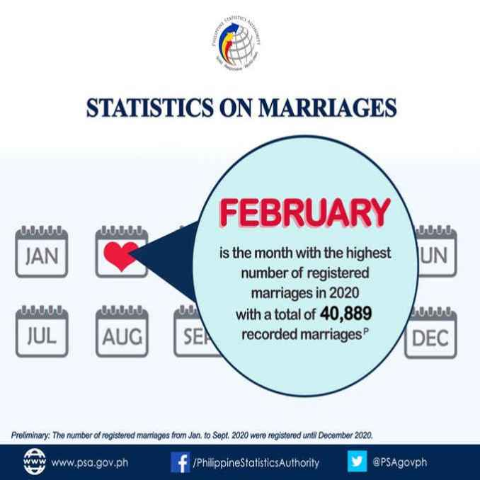 highest number of marriages