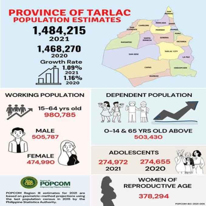 tarlac population