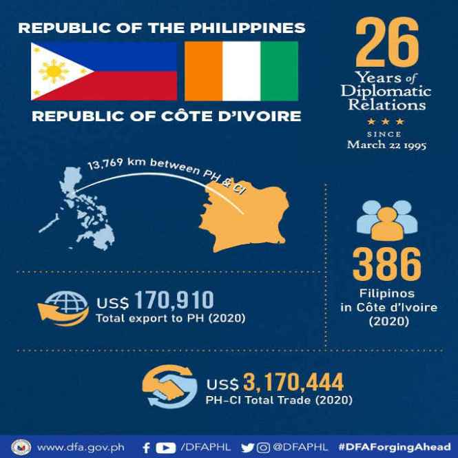 philippines and côte d' Ivoire